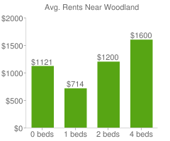 Graph of average rent prices for Woodland